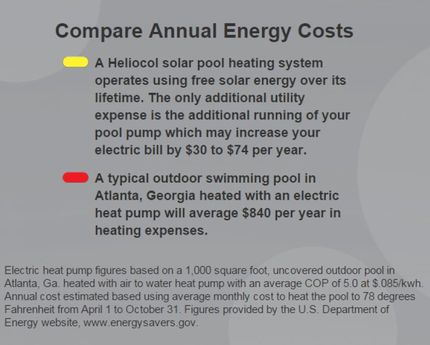 Compare annual costs